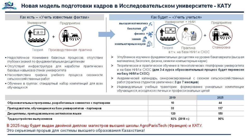 КАТУ им.С.Сейфуллина трансформировался в Исследовательский Университет