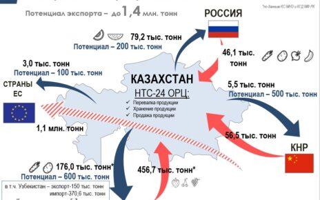 Интеграция товаропроизводящих систем