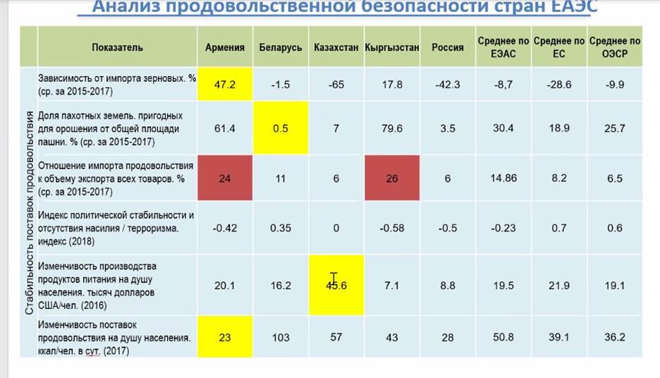 анализ продбезопасности в ЕАЭС