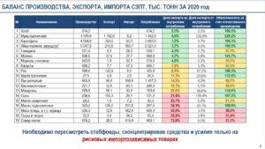 БАЛАНС ПРОИЗВОДСТВА, ЭКСПОРТА, ИМПОРТА СЗПТ, ТЫС. ТОНН ЗА 2020 год