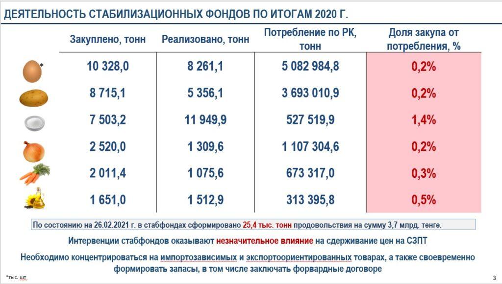 ДЕЯТЕЛЬНОСТЬ СТАБИЛИЗАЦИОННЫХ ФОНДОВ ПО ИТОГАМ 2020 Г.
