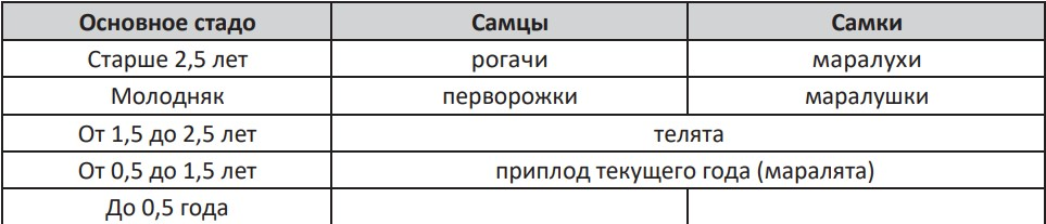 Номенклатура названий половых и возрастных групп маралов